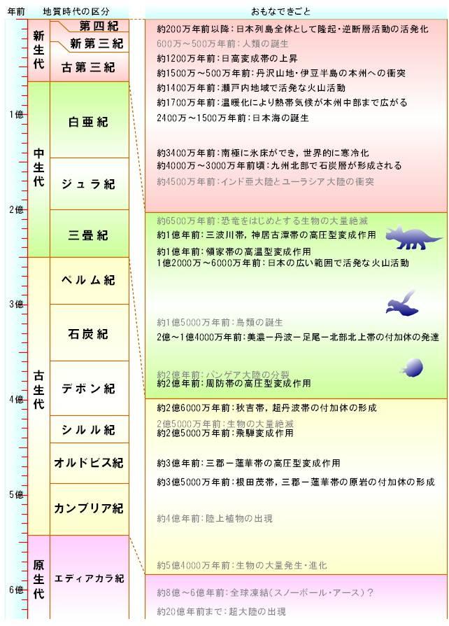 講義ノート 東京の変遷