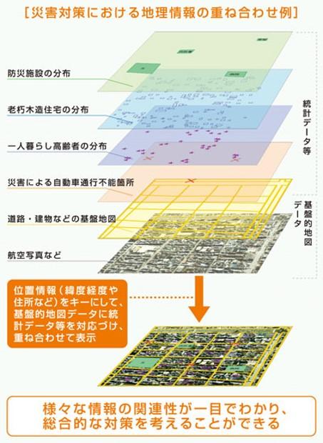 講義ノート 地図の基本
